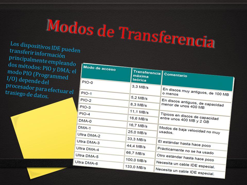 Modos de Transferencia