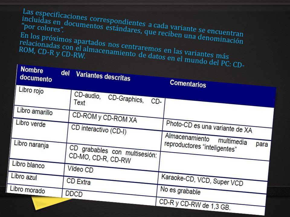 Las especificaciones correspondientes a cada variante se encuentran incluidas en documentos estándares, que reciben una denominación por colores .