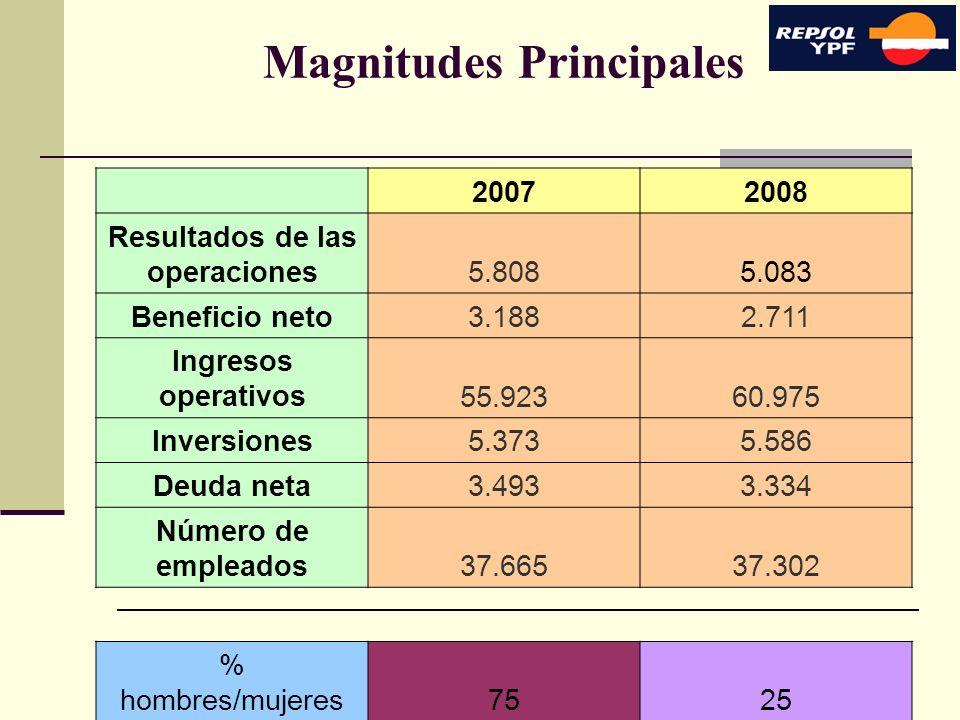 Magnitudes Principales