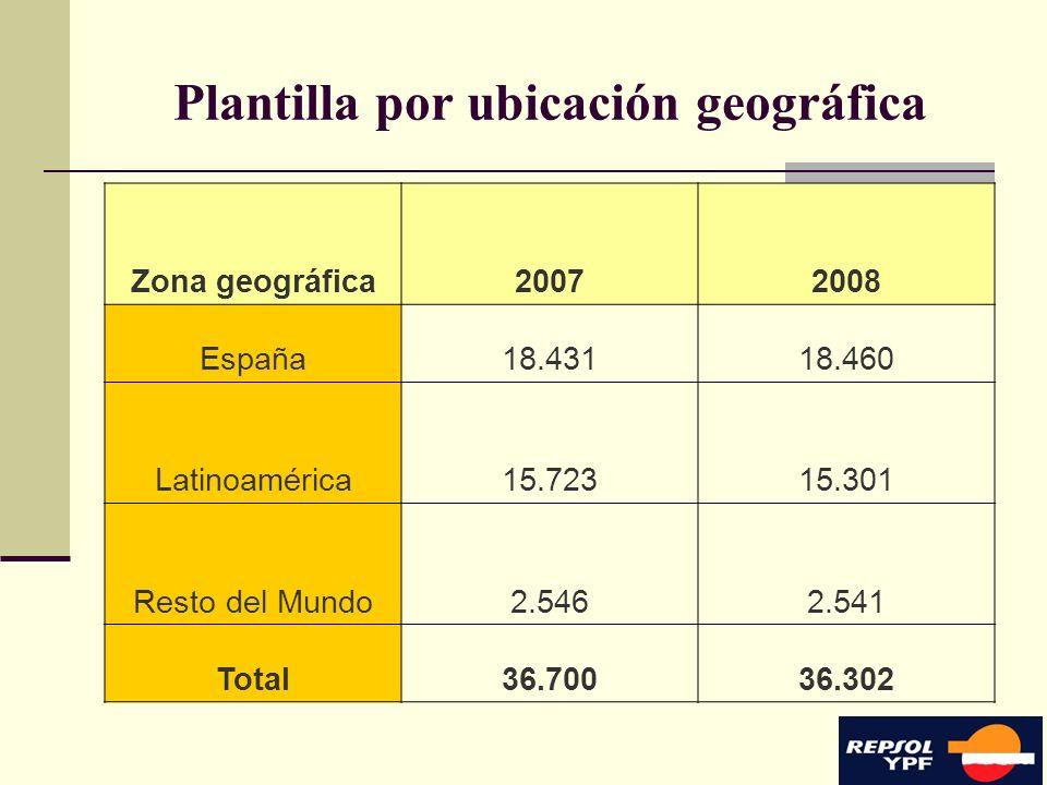 Plantilla por ubicación geográfica