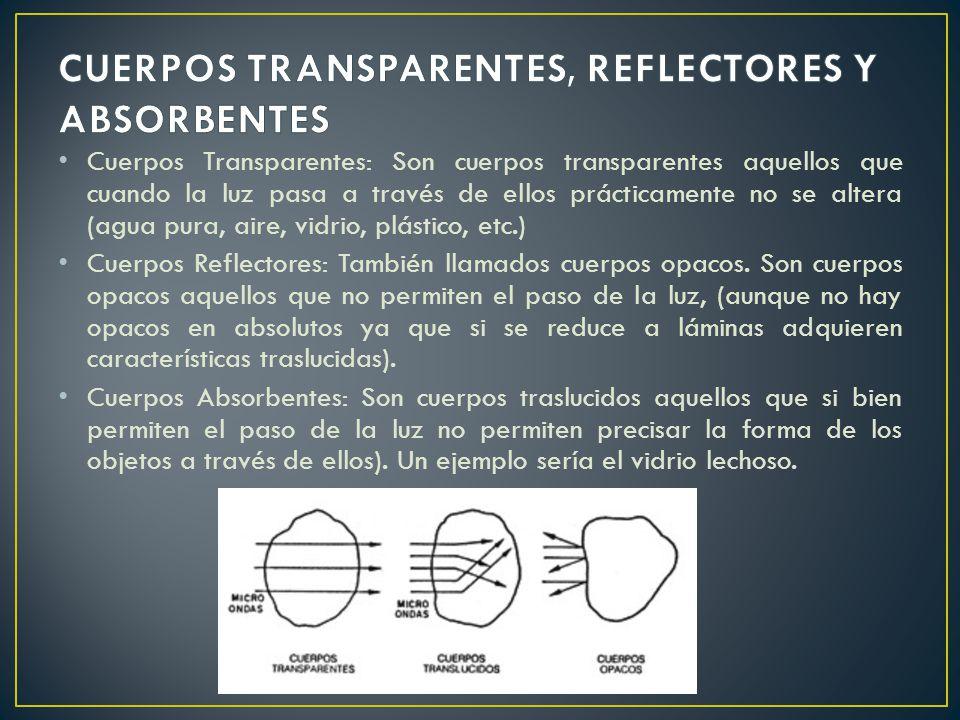 CUERPOS TRANSPARENTES, REFLECTORES Y ABSORBENTES