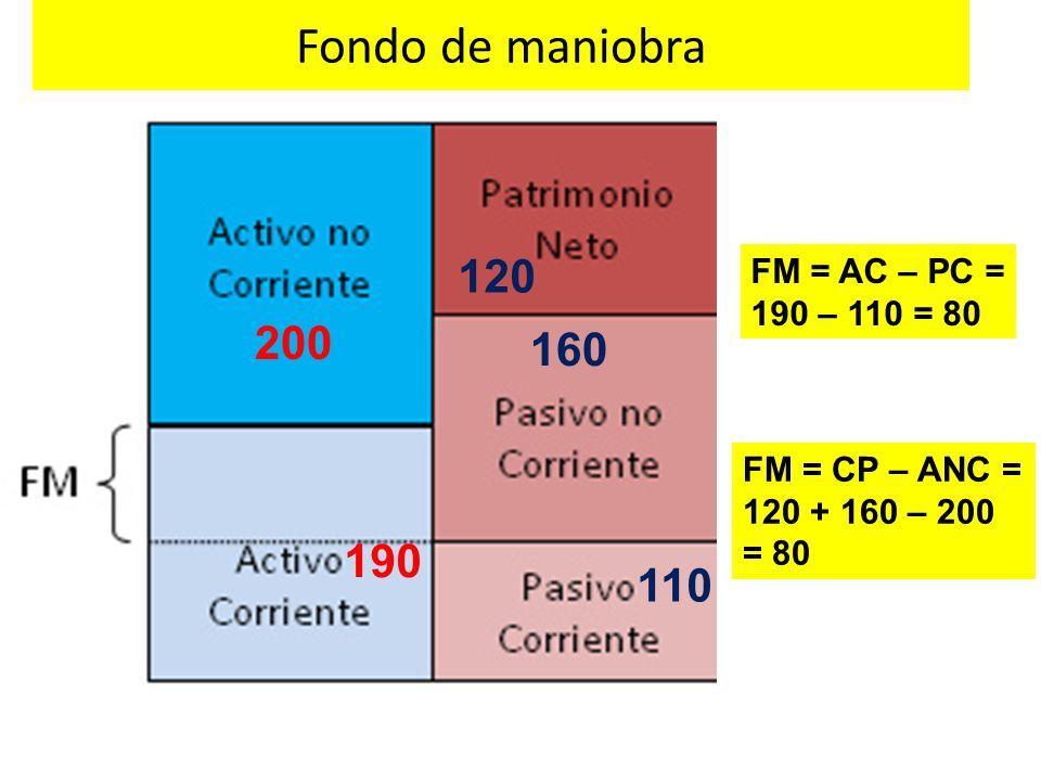 Fondo de maniobra 120 200 160 190 110 FM = AC – PC = 190 – 110 = 80