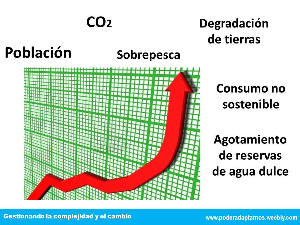 CO2 Población Degradación de tierras TÍTULO DE LA EXPOSICIÓN