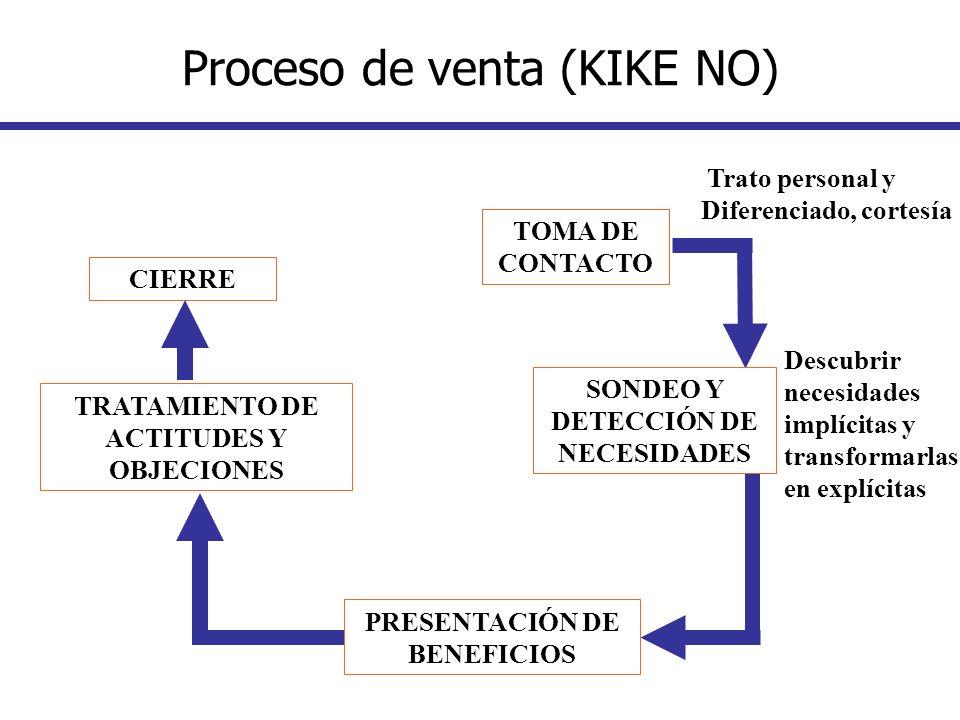 Proceso de venta (KIKE NO)
