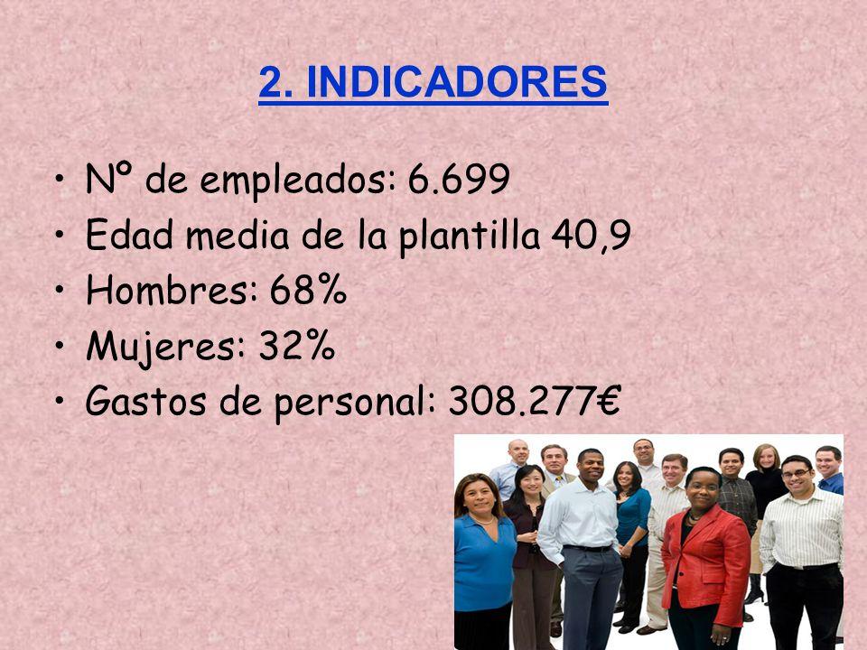 2. INDICADORES Nº de empleados: 6.699 Edad media de la plantilla 40,9