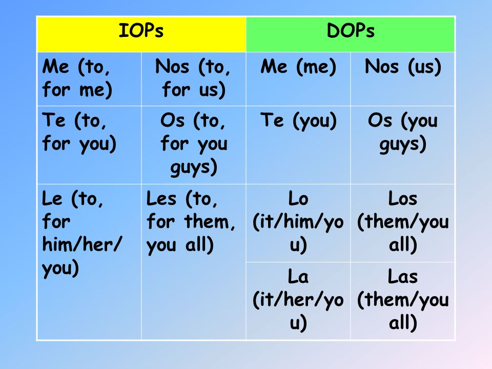 IOPsDOPs. Me (to, for me) Nos (to, for us) Me (me) Nos (us) Te (to, for you) Os (to, for you guys) Te (you)