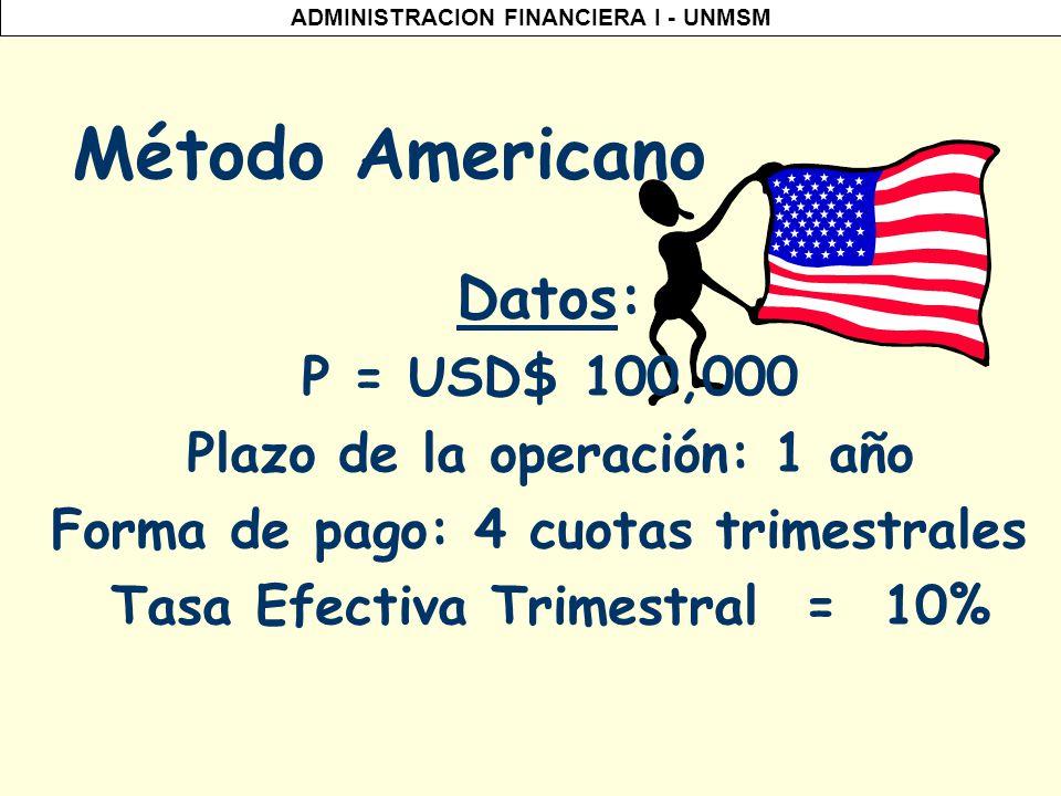 Método Americano Datos: P = USD$ 100,000 Plazo de la operación: 1 año