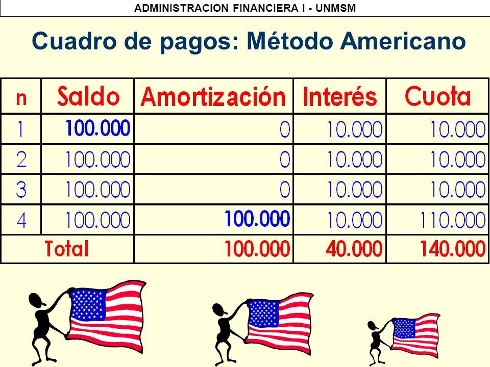 Cuadro de pagos: Método Americano
