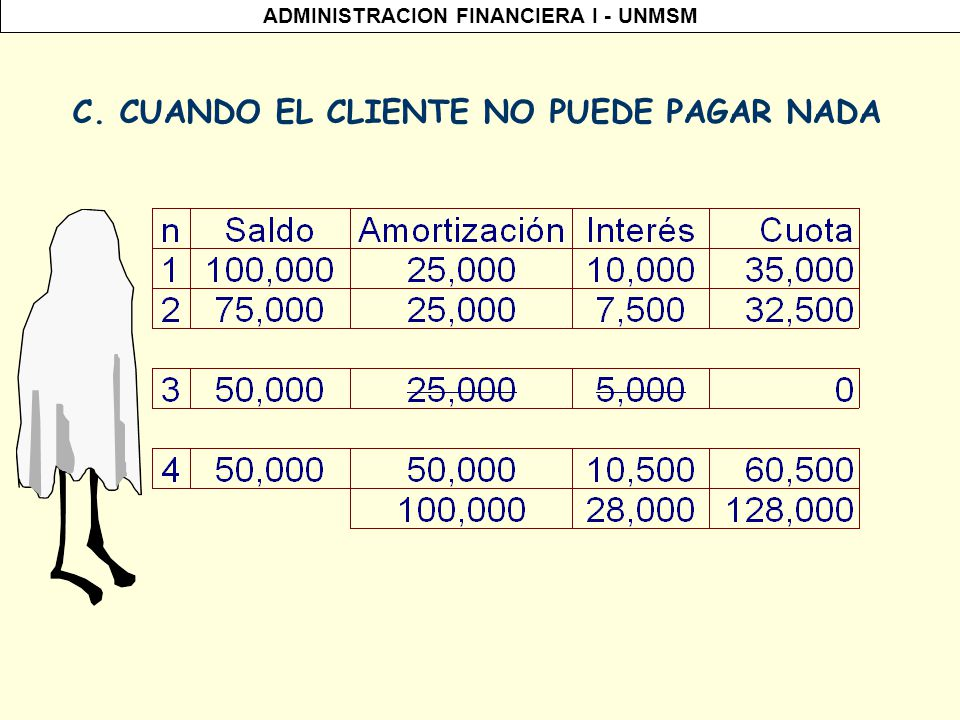 C. CUANDO EL CLIENTE NO PUEDE PAGAR NADA