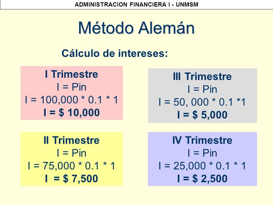 Método Alemán Cálculo de intereses: I Trimestre I = Pin