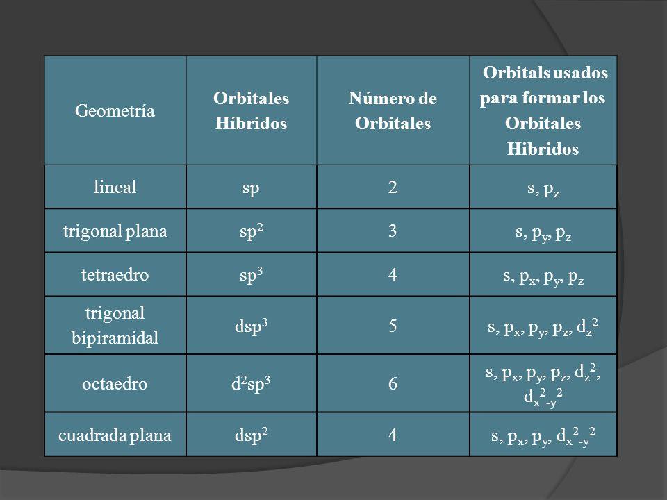 Orbitals usados para formar los Orbitales Hibridos