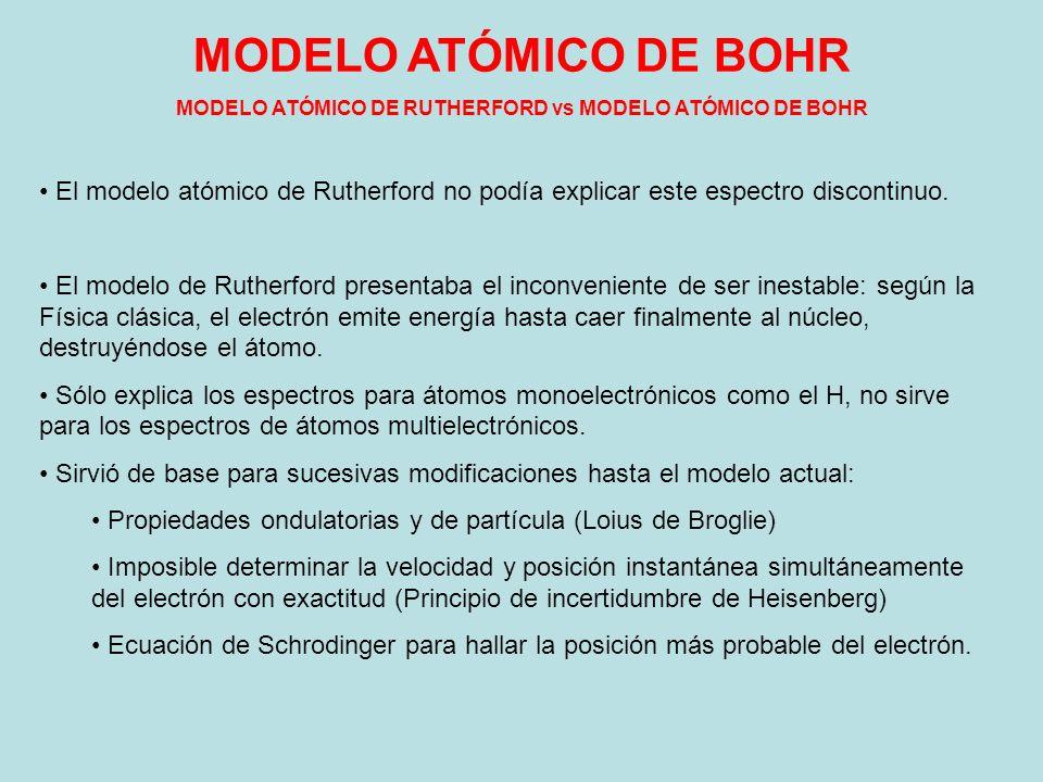 MODELO ATÓMICO DE RUTHERFORD vs MODELO ATÓMICO DE BOHR