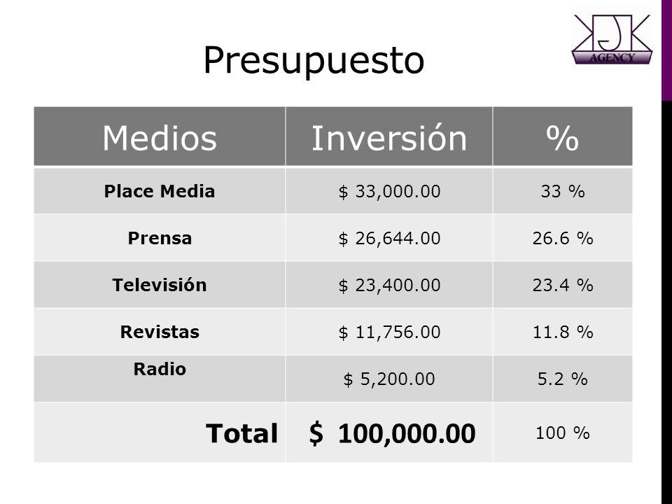 Presupuesto Medios Inversión % $ 100,000.00 Total Place Media