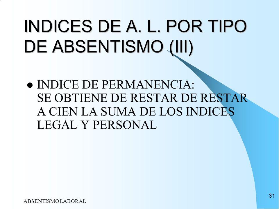 INDICES DE A. L. POR TIPO DE ABSENTISMO (III)