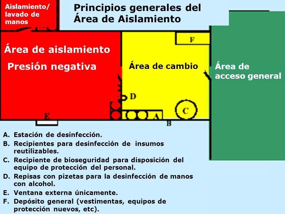 Principios generales del Área de Aislamiento