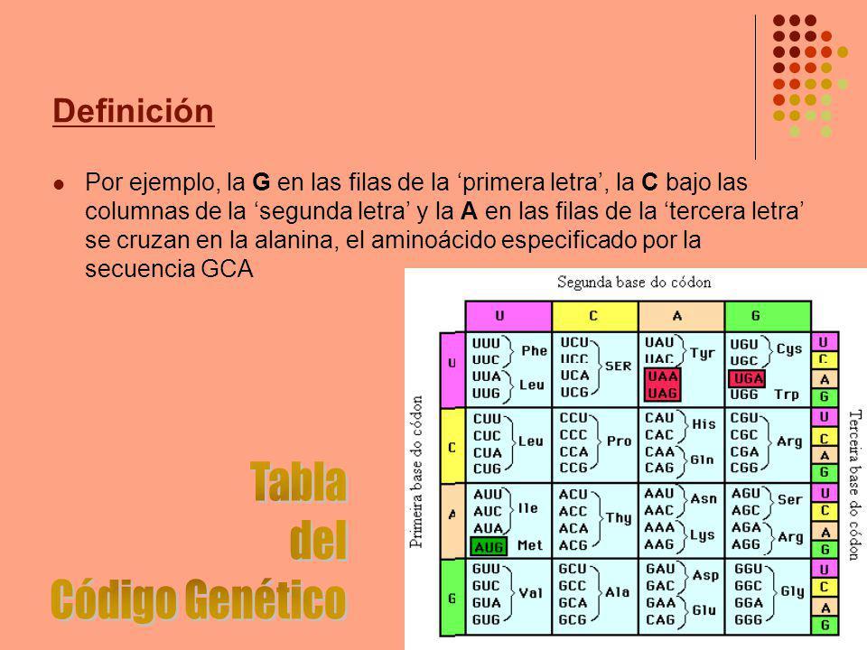 Tabla del Código Genético Definición