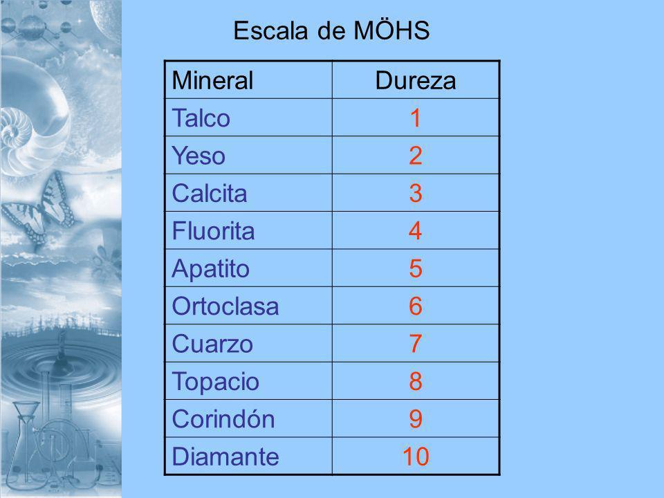 Escala de MÖHS Mineral. Dureza. Talco. 1. Yeso. 2. Calcita. 3. Fluorita. 4. Apatito. 5. Ortoclasa.