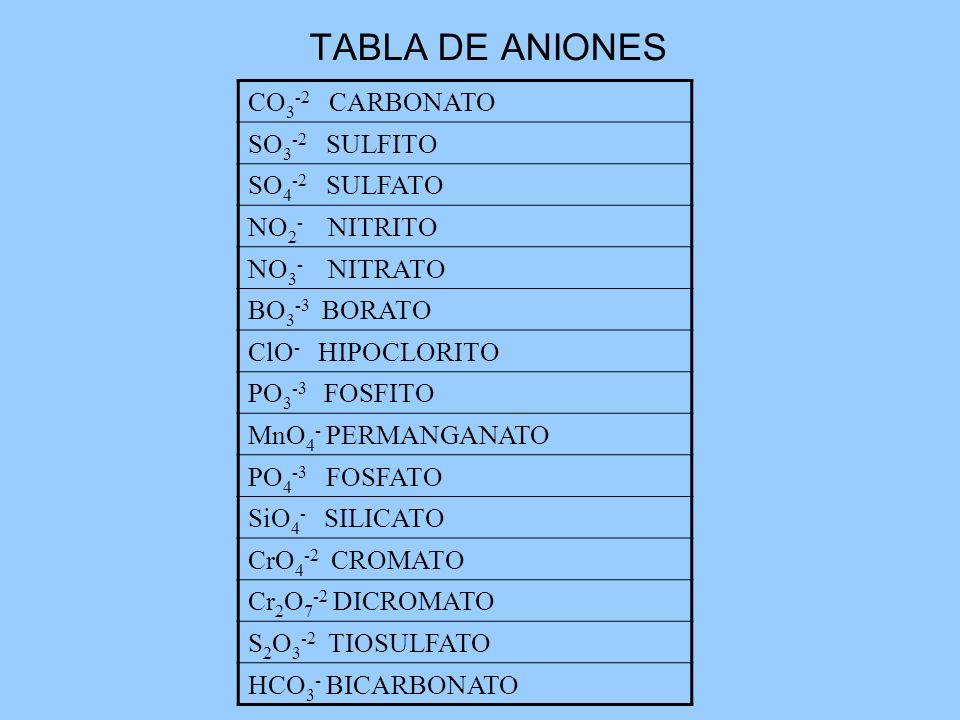 TABLA DE ANIONES CO3-2 CARBONATO SO3-2 SULFITO SO4-2 SULFATO