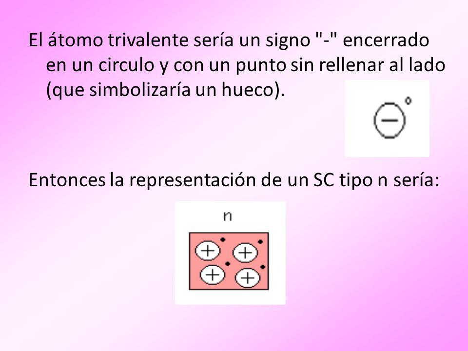 El átomo trivalente sería un signo - encerrado en un circulo y con un punto sin rellenar al lado (que simbolizaría un hueco).