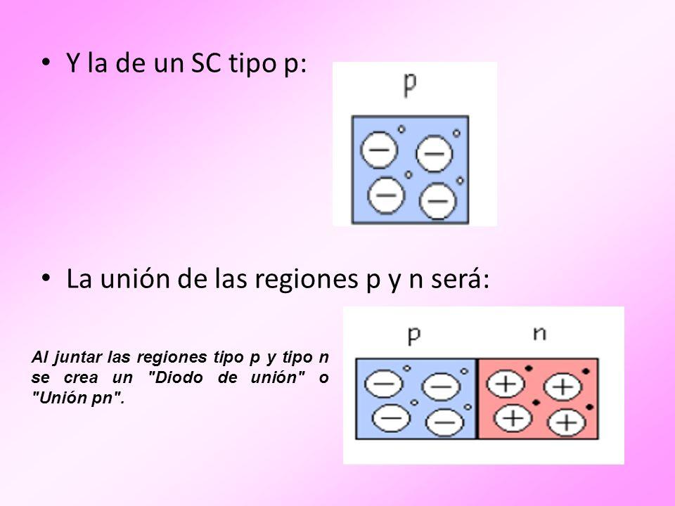 La unión de las regiones p y n será: