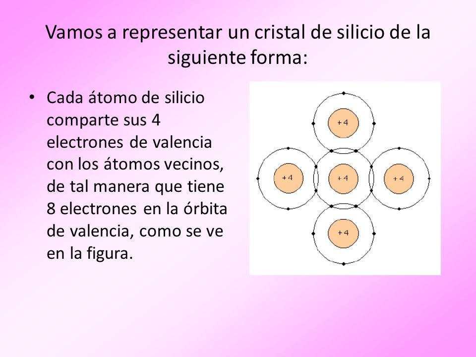 Vamos a representar un cristal de silicio de la siguiente forma: