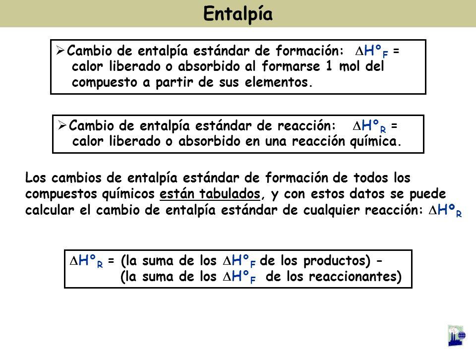 Entalpía Cambio de entalpía estándar de formación: DH°F =