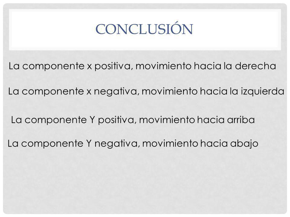 conclusión La componente x positiva, movimiento hacia la derecha