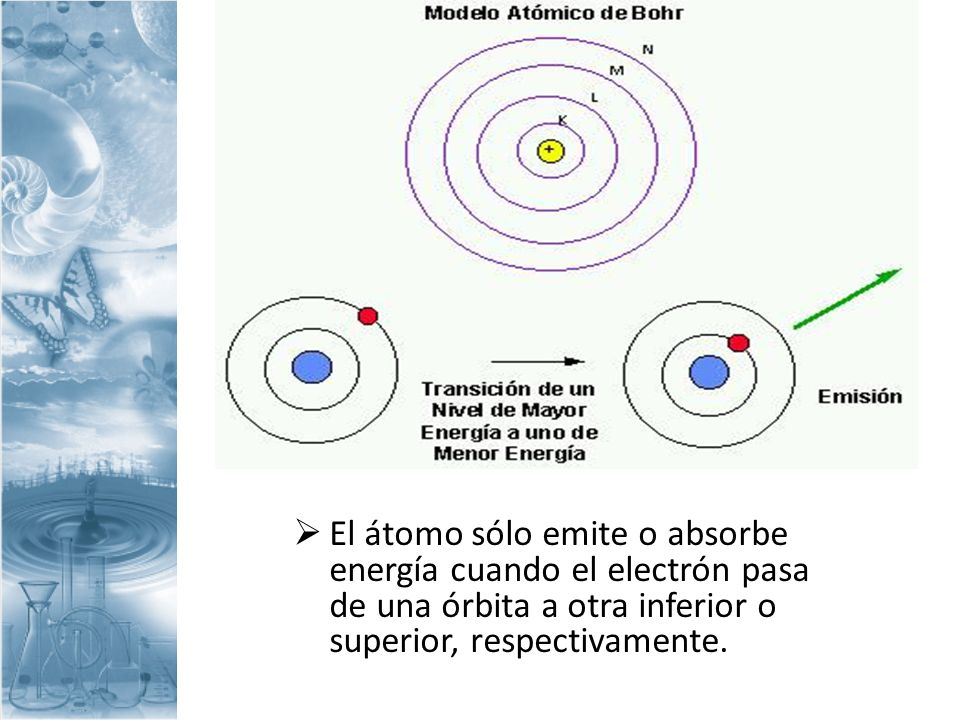 El átomo sólo emite o absorbe energía cuando el electrón pasa de una órbita a otra inferior o superior, respectivamente.