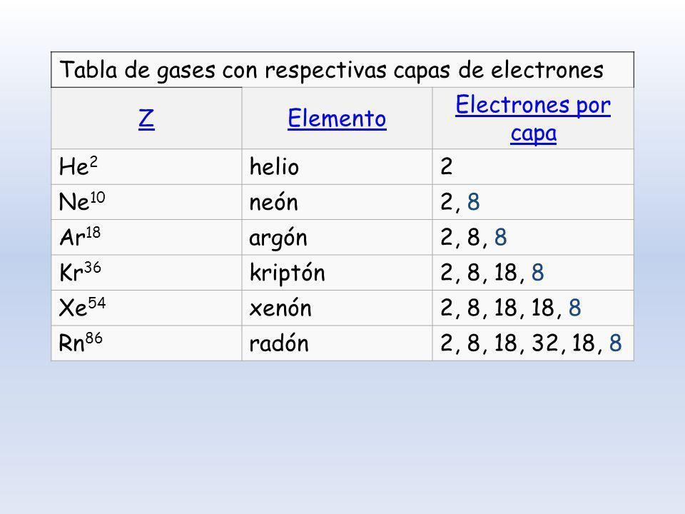 Tabla de gases con respectivas capas de electrones