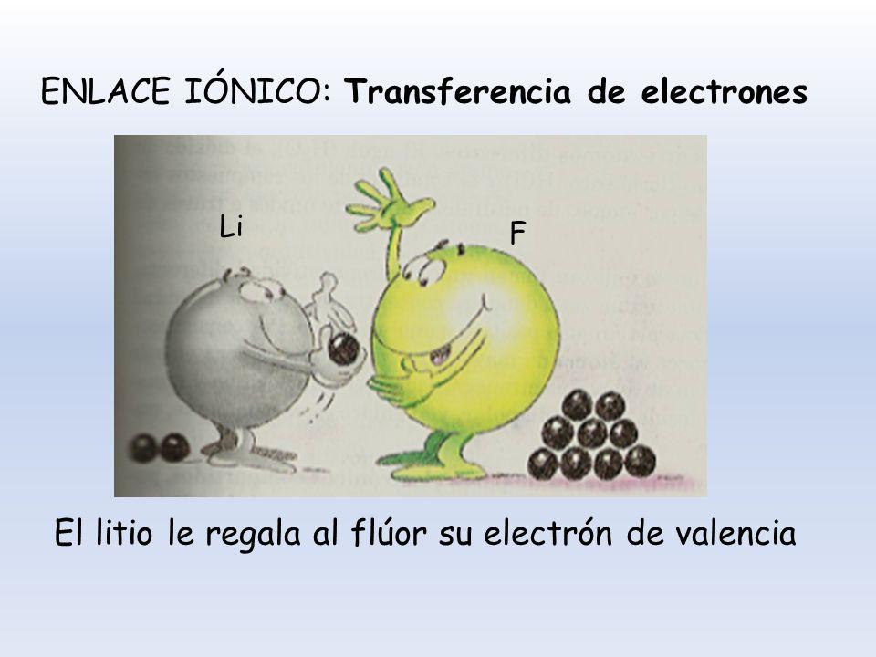 ENLACE IÓNICO: Transferencia de electrones