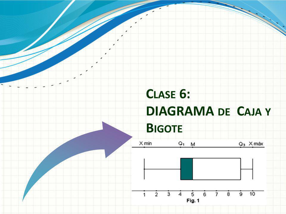Clase 6: DIAGRAMA de Caja y Bigote