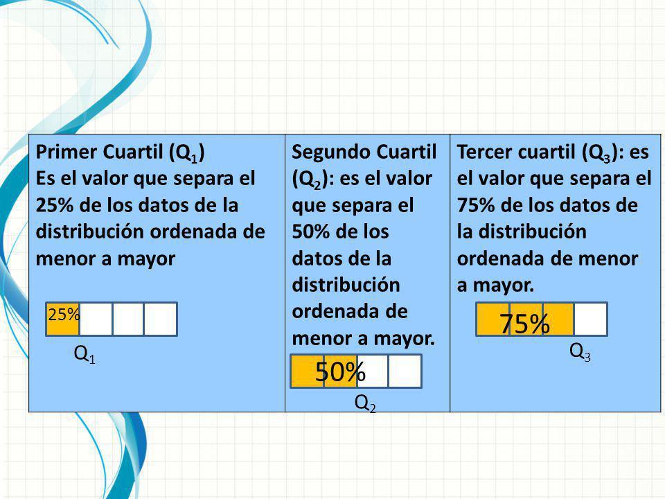 Primer Cuartil (Q1) Es el valor que separa el 25% de los datos de la distribución ordenada de menor a mayor.
