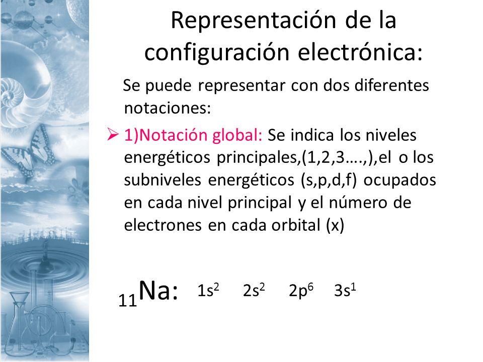 Representación de la configuración electrónica: