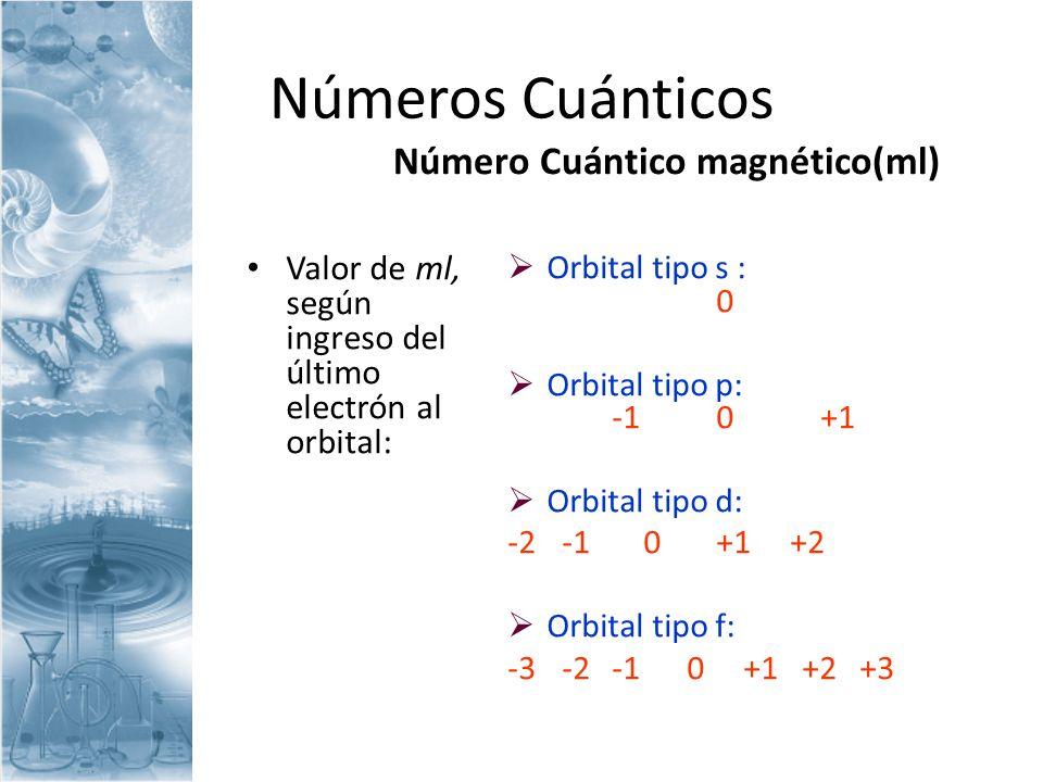 Número Cuántico magnético(ml)