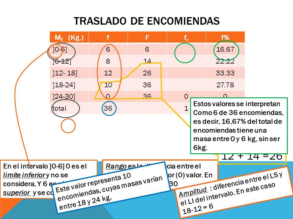 TRASLADO DE ENCOMIENDAS