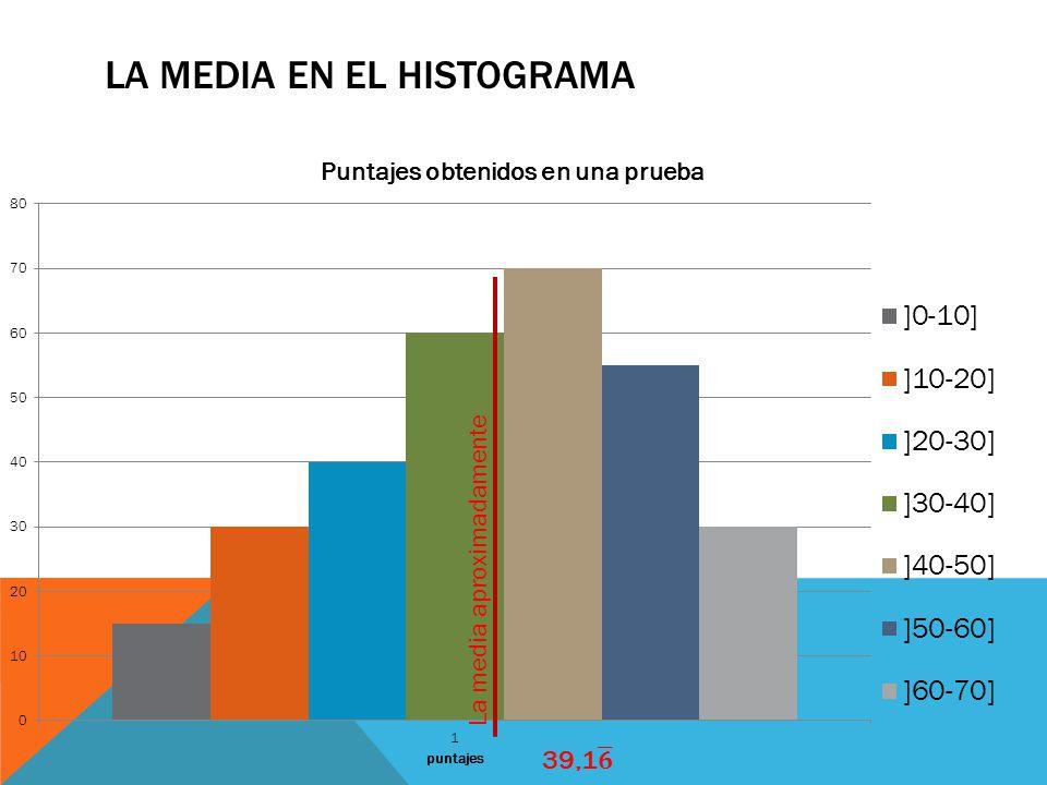 La media en el histograma