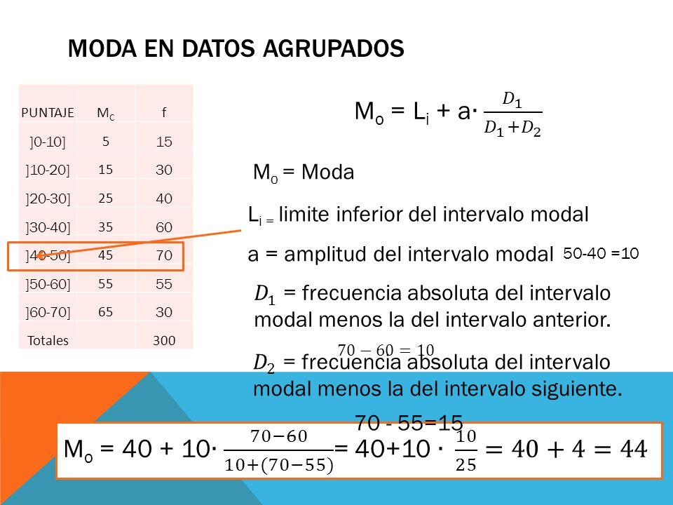 Moda en datos agrupados