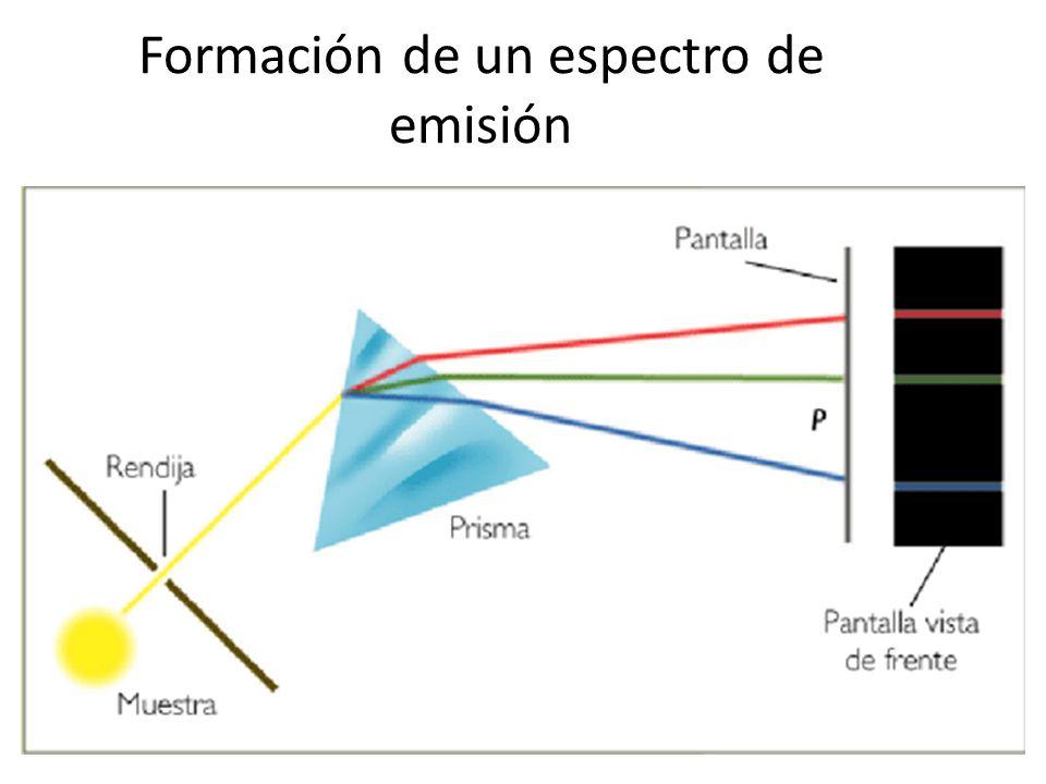 Formación de un espectro de emisión
