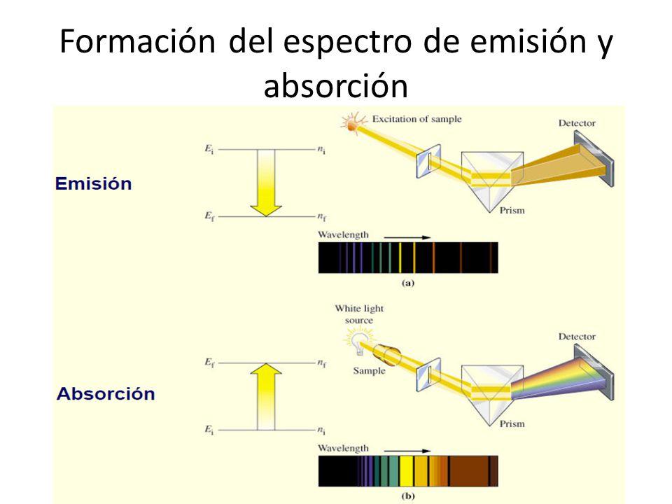 Formación del espectro de emisión y absorción