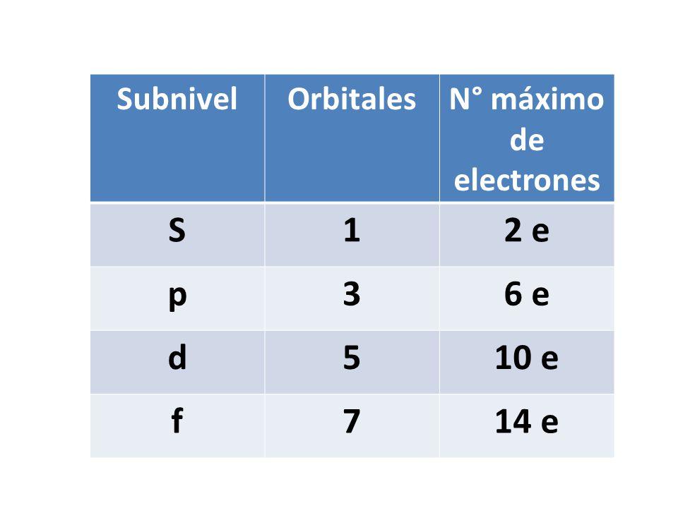 N° máximo de electrones