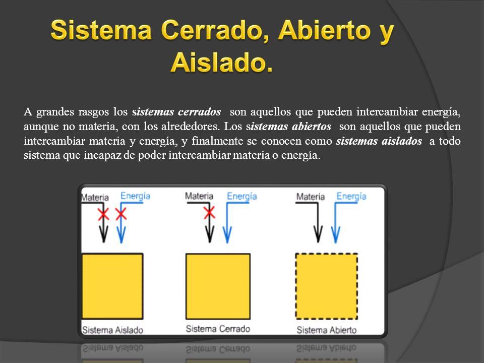 Sistema Cerrado, Abierto y Aislado.