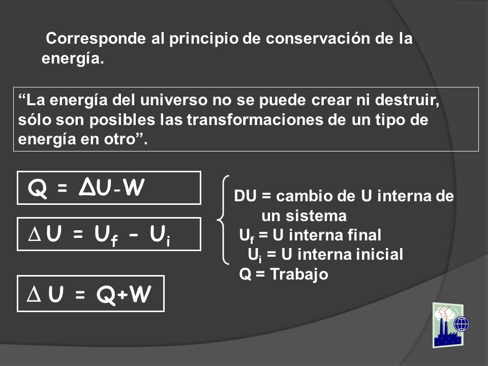 Corresponde al principio de conservación de la energía.