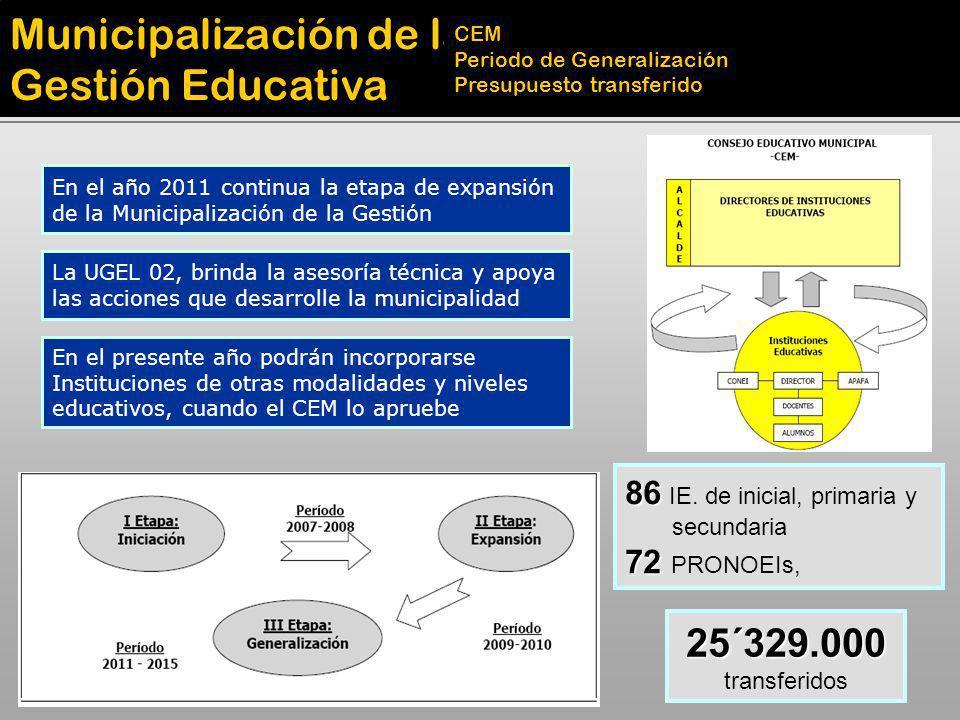 Municipalización de la Gestión Educativa