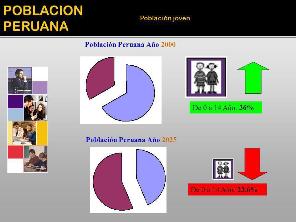 POBLACION PERUANA Población Peruana Año 2000 De 0 a 14 Año: 36%