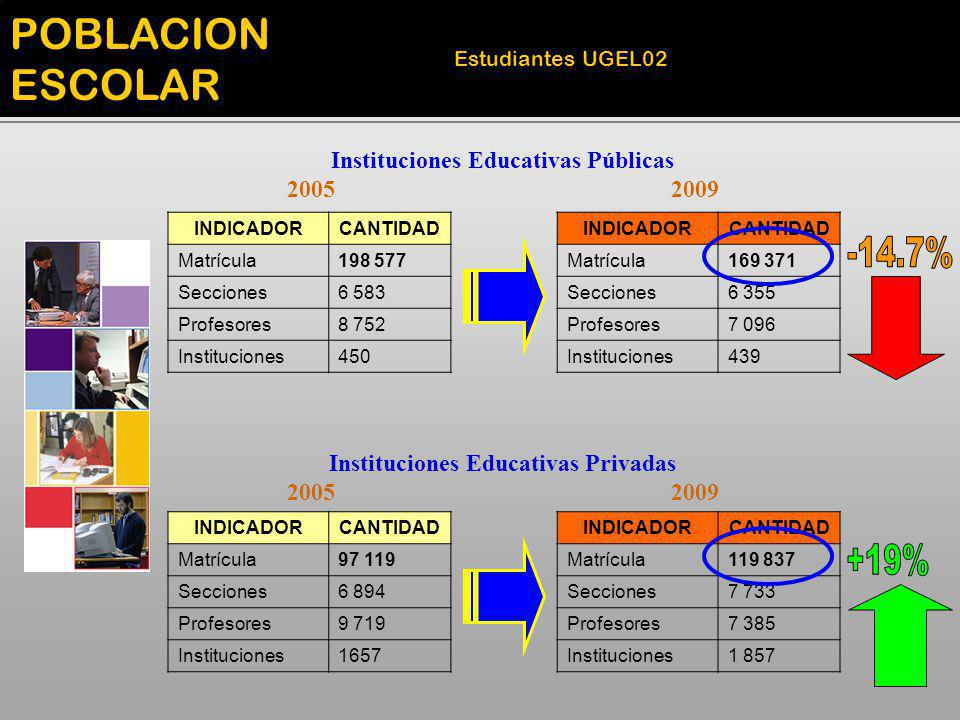 Instituciones Educativas Públicas Instituciones Educativas Privadas