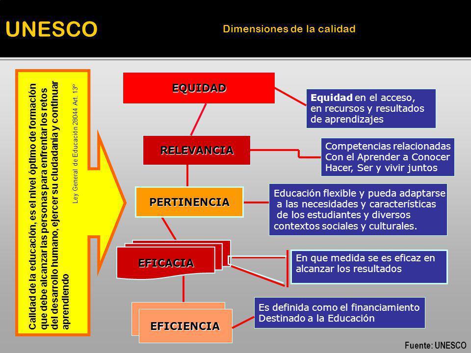 UNESCO Dimensiones de la calidad EQUIDAD RELEVANCIA PERTINENCIA