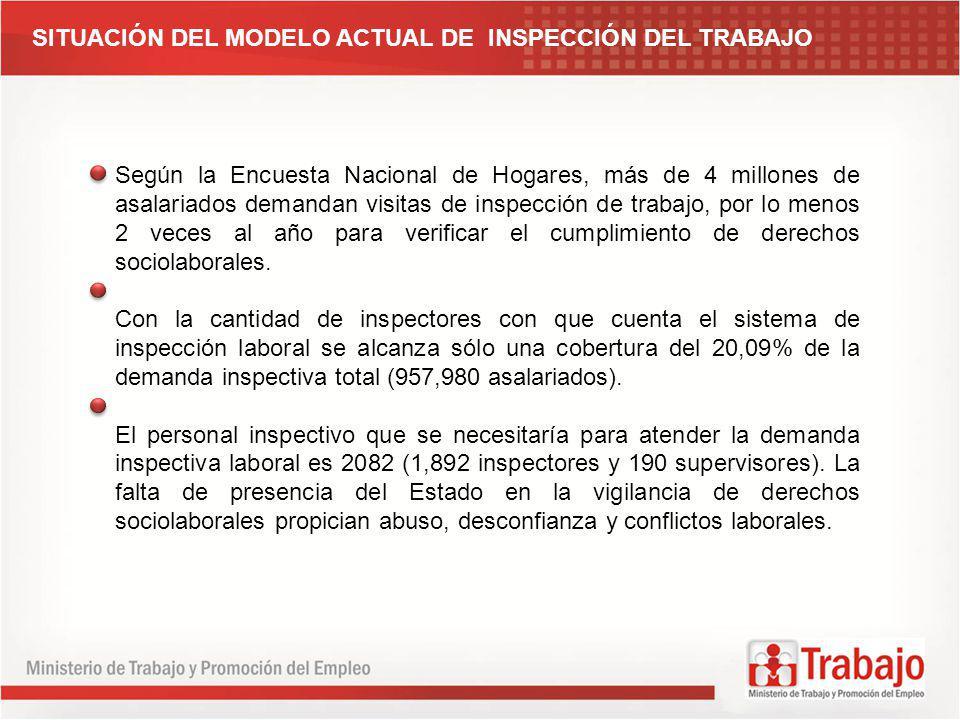 SITUACIÓN DEL MODELO ACTUAL DE INSPECCIÓN DEL TRABAJO