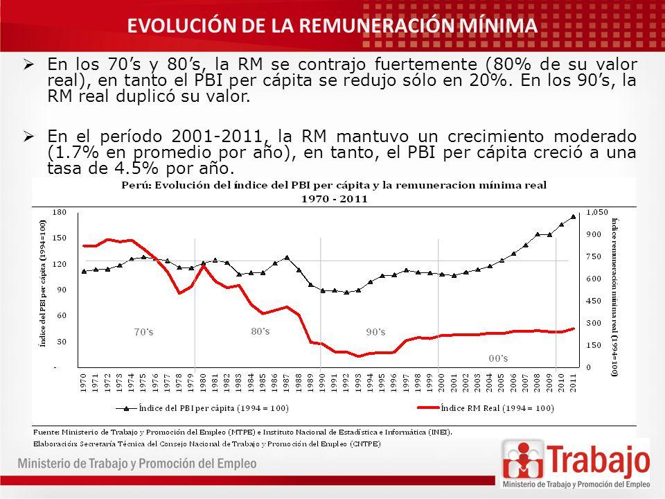 EVOLUCIÓN DE LA REMUNERACIÓN MÍNIMA