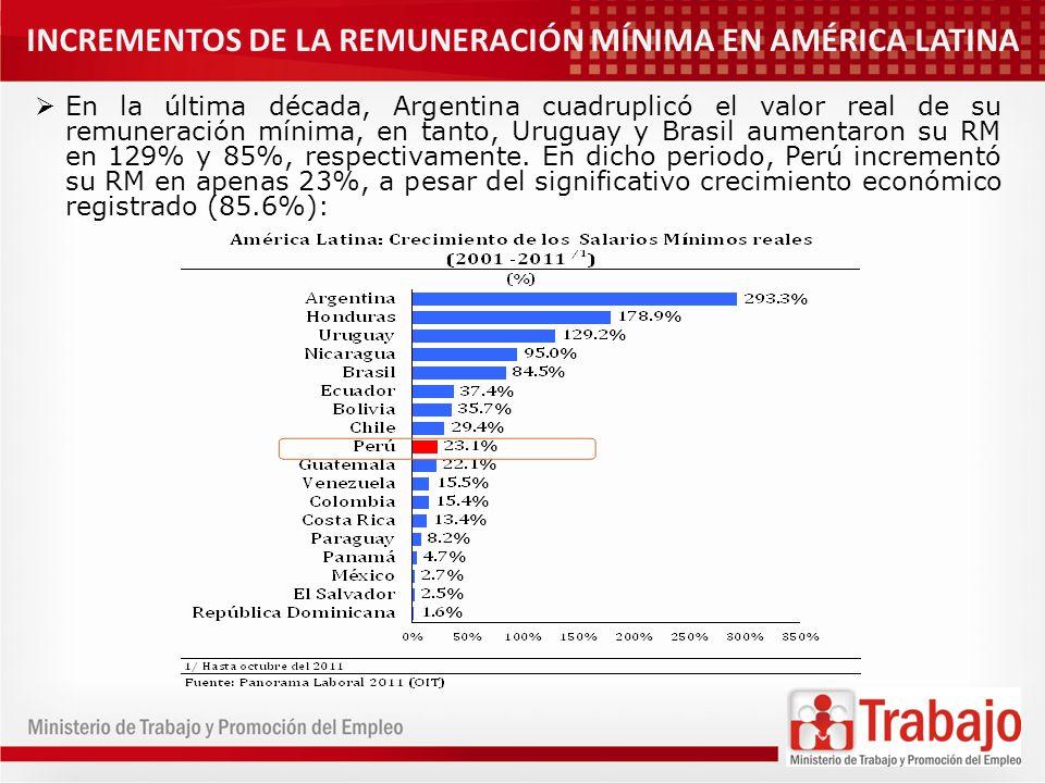 INCREMENTOS DE LA REMUNERACIÓN MÍNIMA EN AMÉRICA LATINA