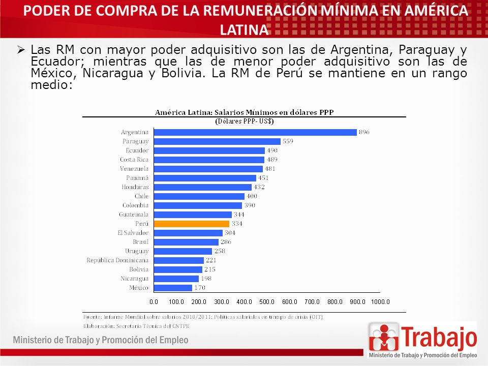 PODER DE COMPRA DE LA REMUNERACIÓN MÍNIMA EN AMÉRICA LATINA